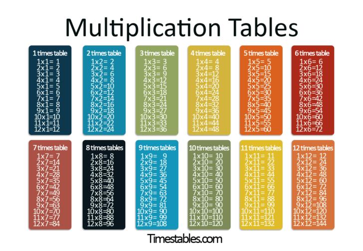 Multiplication Chart 5th Grade