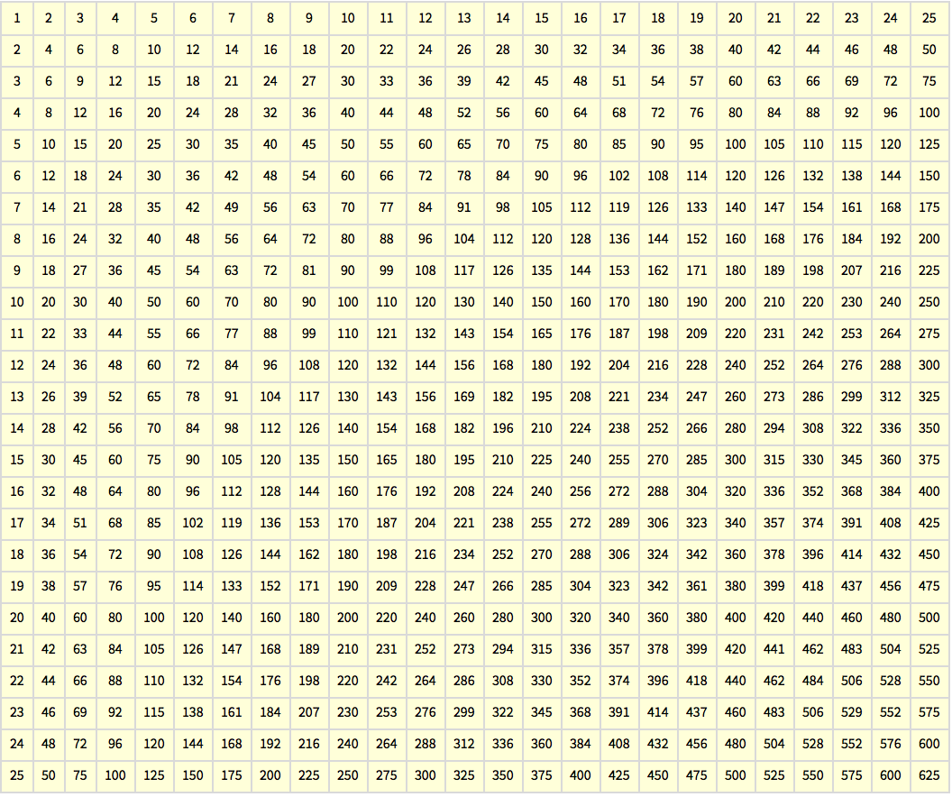 Multiplication Tables: Wolfram Programming Lab Gallery