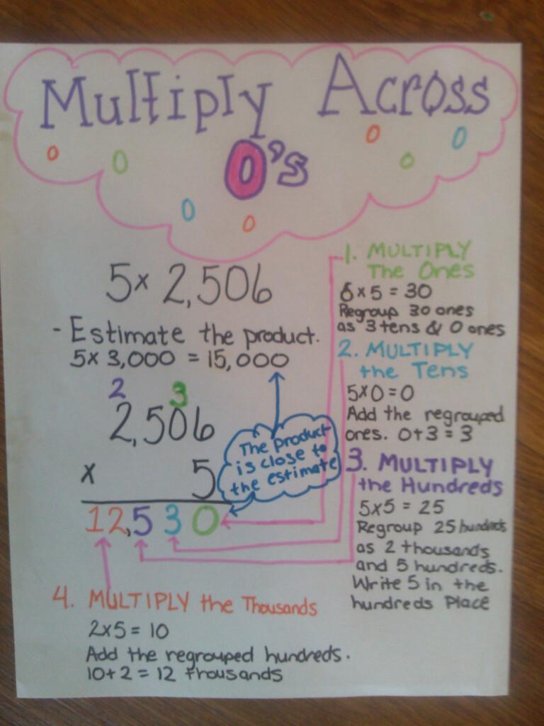 Multiplying Across Zeros Anchor Chart | Upper Elementary