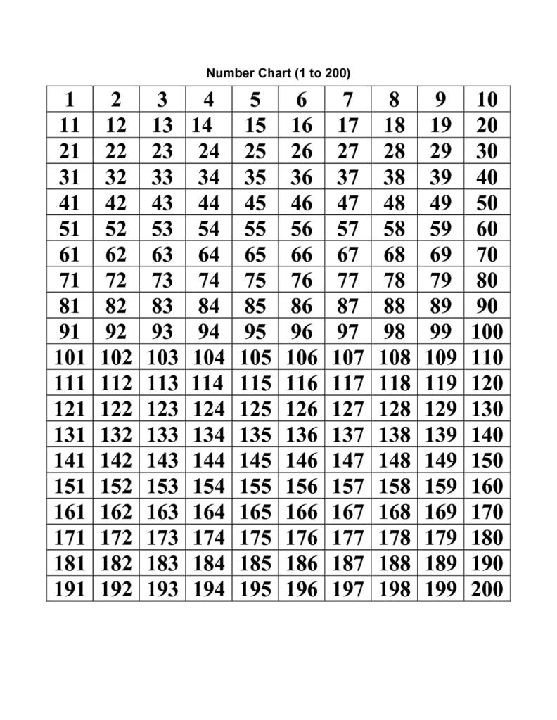 Number Chart 1 200 Printable | Printable Numbers, Number