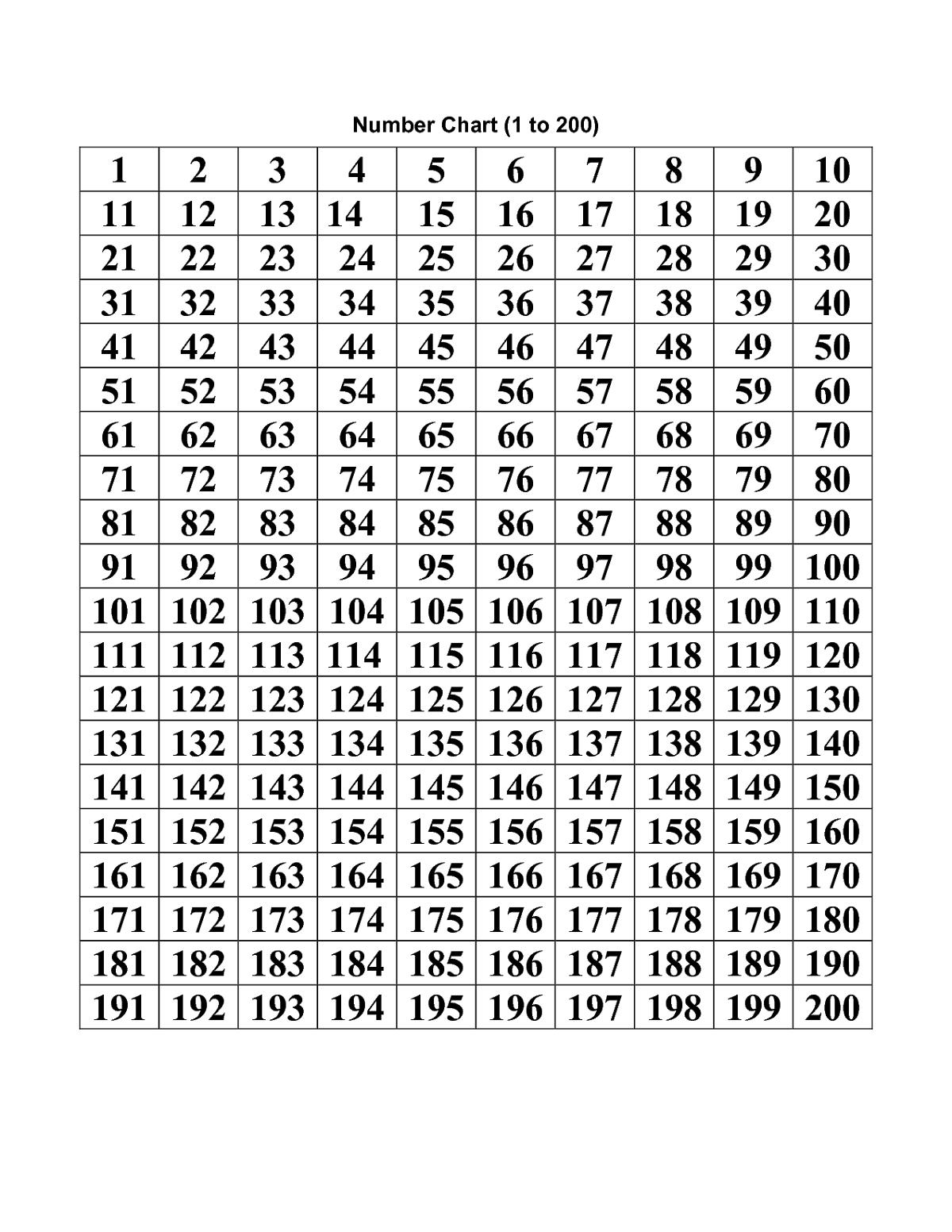 Number-Chart-1-200-Printable | Printable Numbers, Number