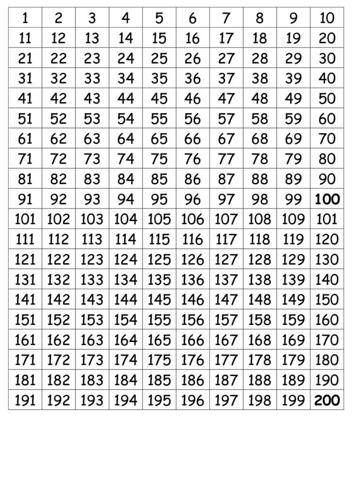 Number Chart 1 200 Simple | Psicologia Da Educação