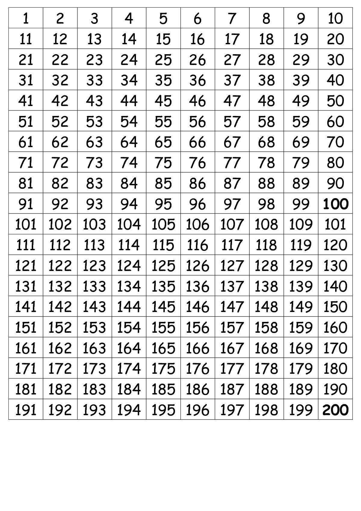 Number-Chart-1-200-Simple | Psicologia Da Educação