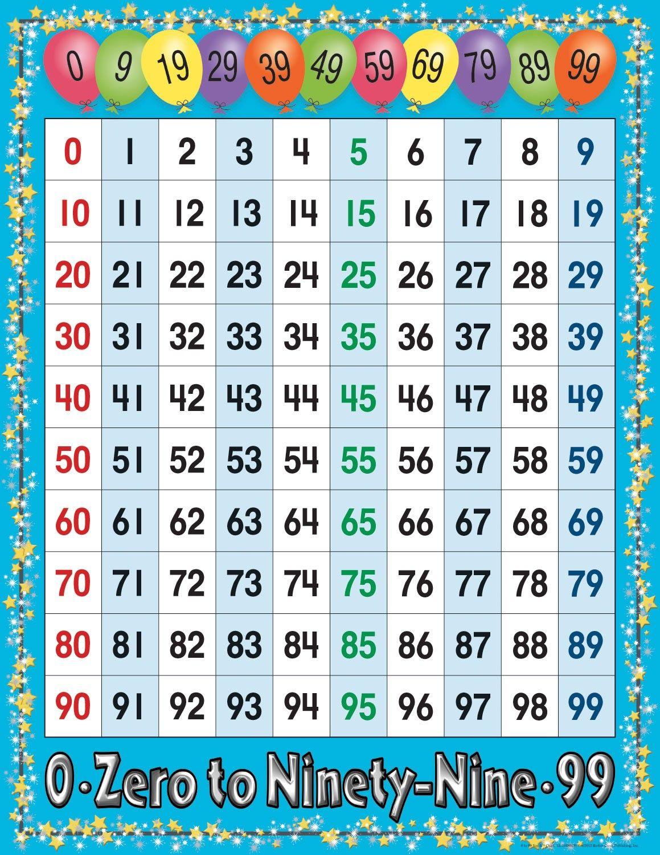 Number Chart - Numbers 1-100 | 100 Number Chart, Number