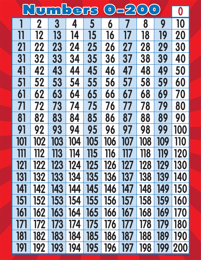 Numbers 0 200 Chart In 2020 | Math Charts, Preschool Math