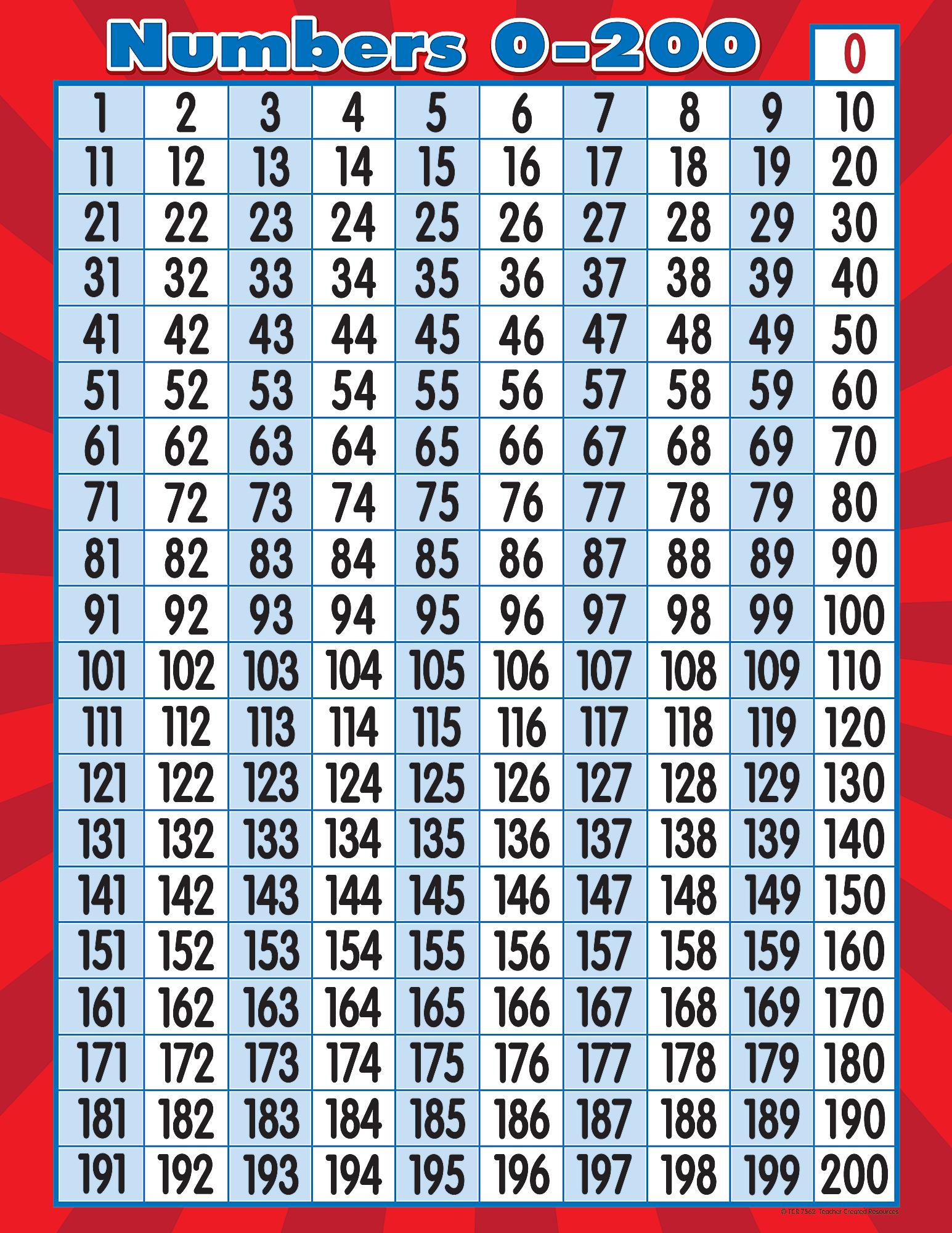 Numbers 0-200 Chart In 2020 | Math Charts, Preschool Math