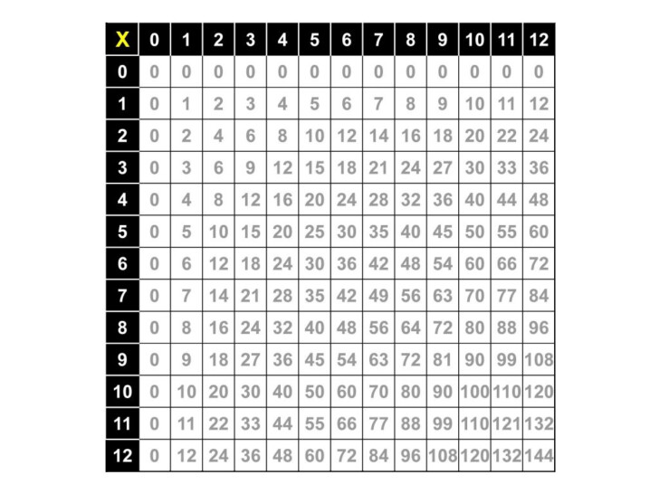 0-12 Multiplication Chart