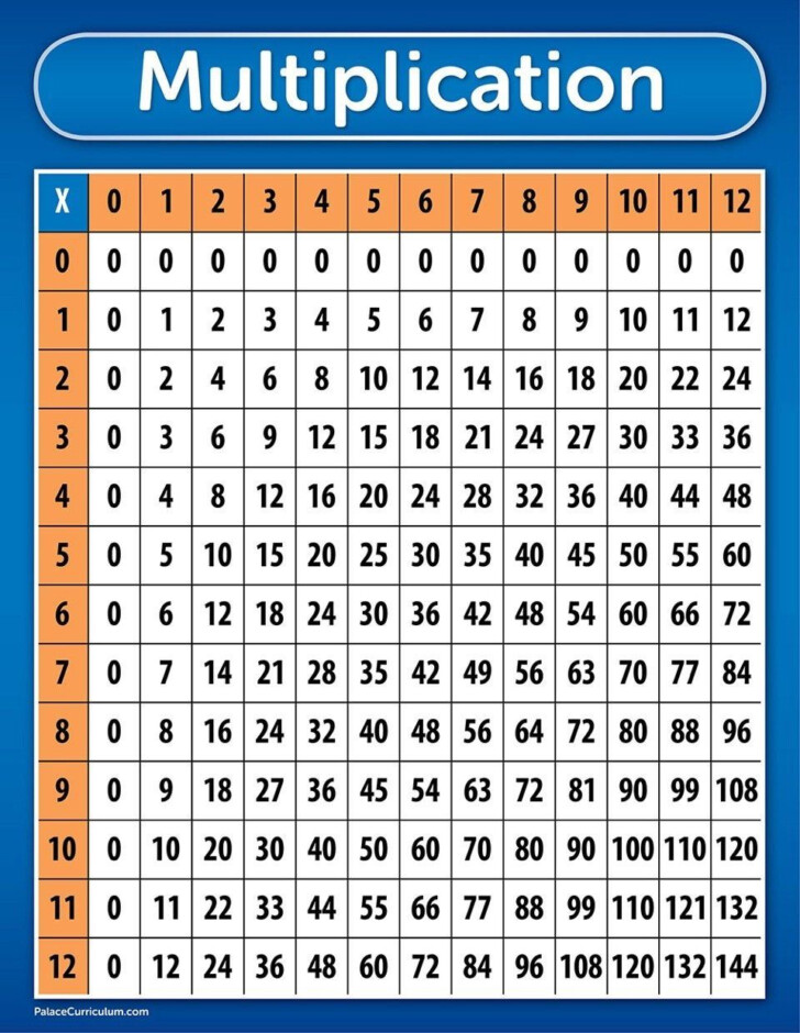 Chart Of Multiplication Table