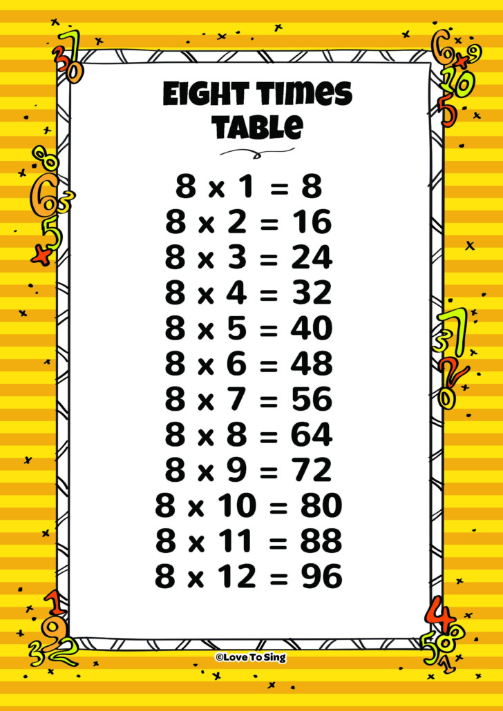 Multiplication Table Chart Video