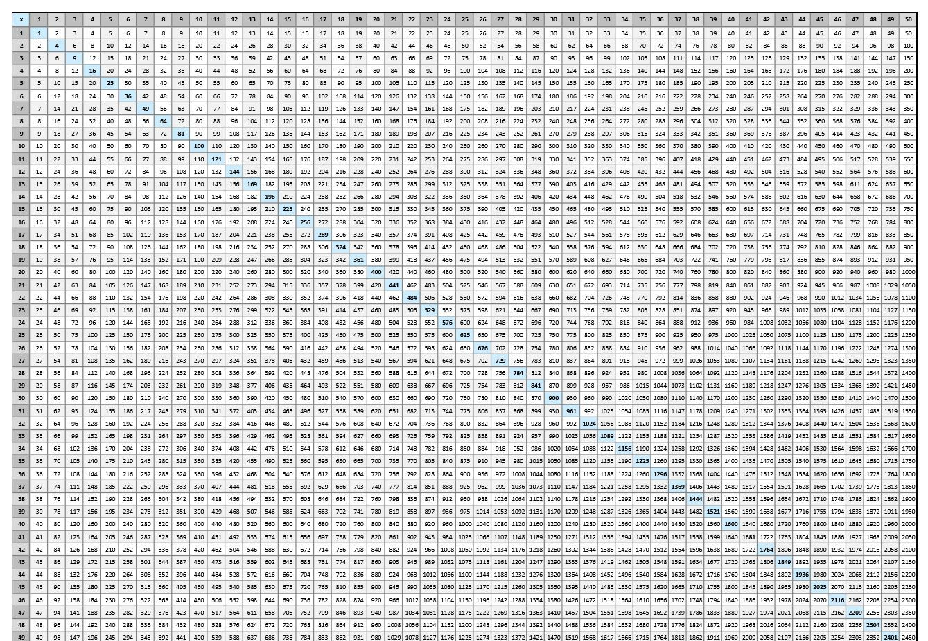 Pin On Multiplication Chart