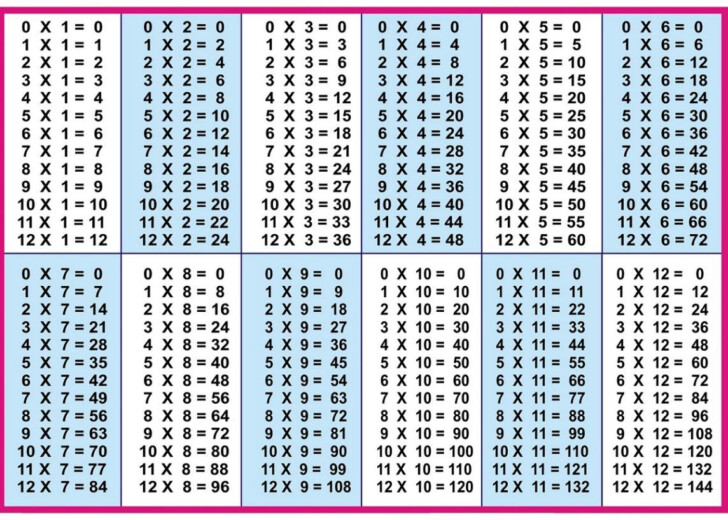 Printable Table Of Multiplication 1 12