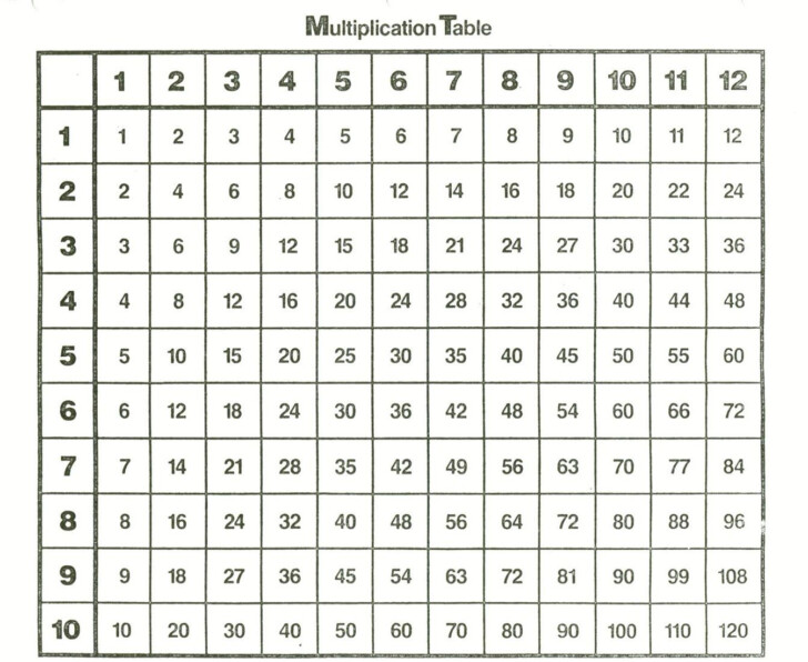 0-100 Multiplication Chart
