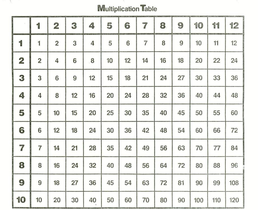 Printable 1 12 Times Tables | K5 Worksheets | Multiplication
