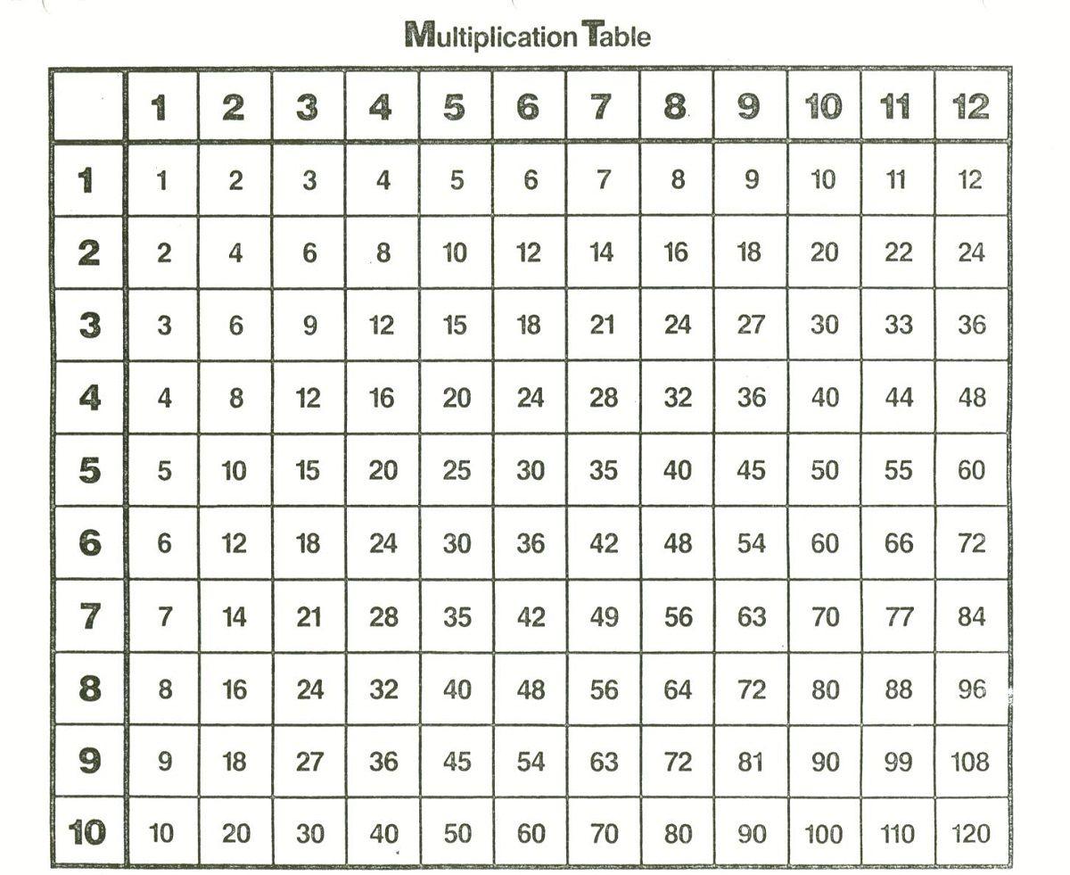Printable 1-12 Times Tables   K5 Worksheets   Multiplication