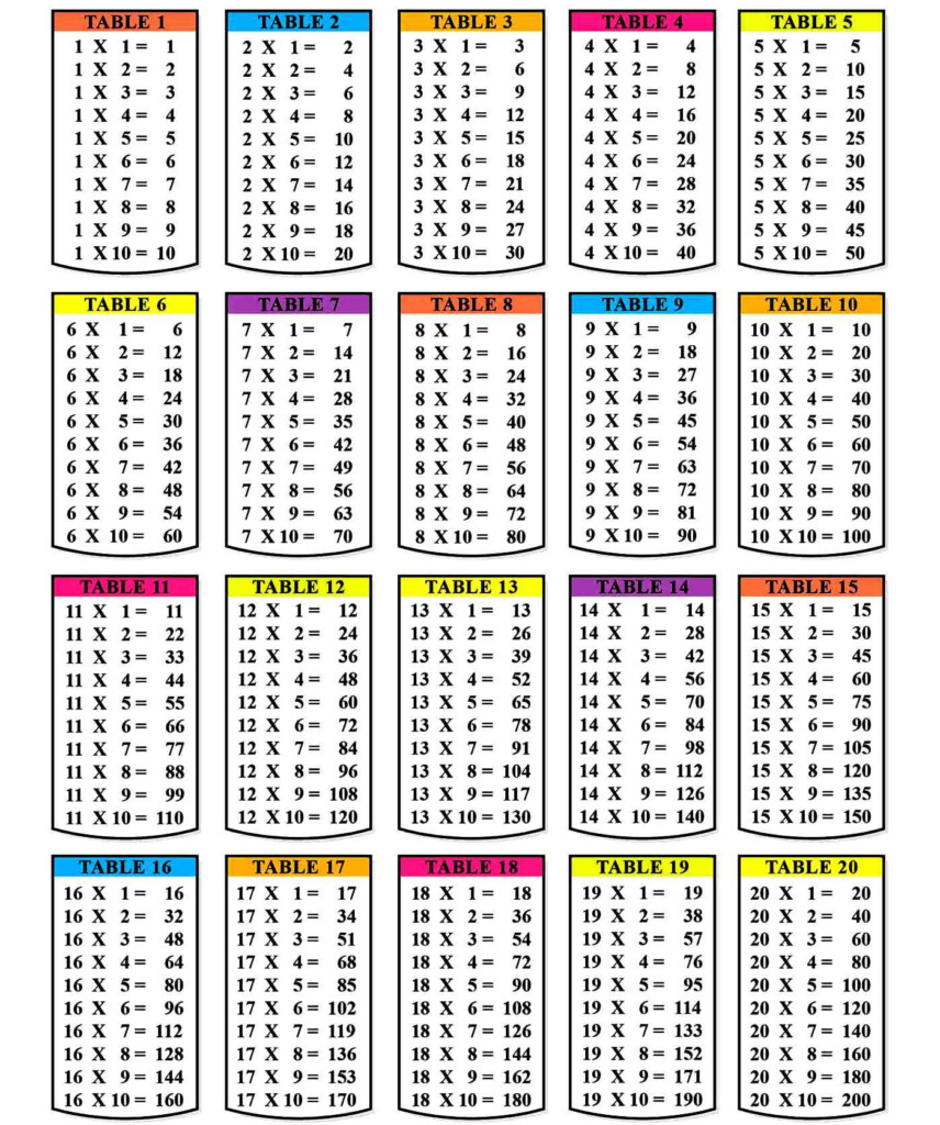 Printable Multiplication Table 1 10 12 Pdf In 2020