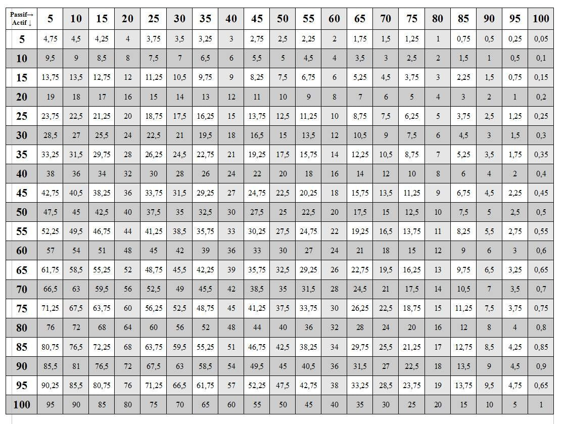Printable Multiplication Table Chart 1 To 50 Free In 2020