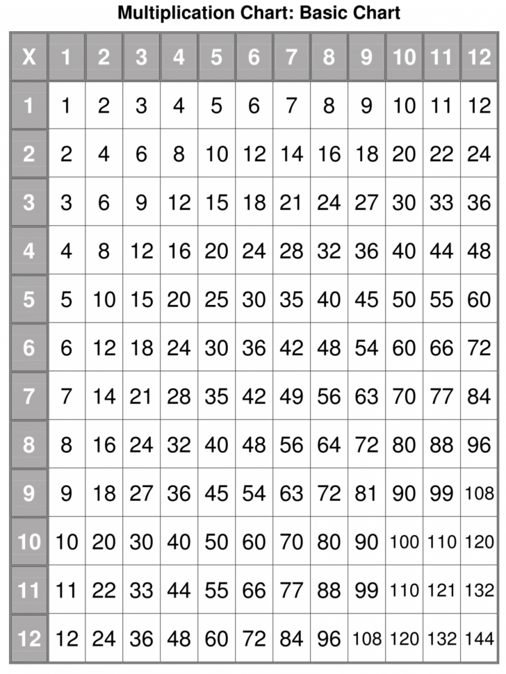 Free Printable Multiplication Table Pdf