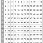 Printable Multiplication Table Pdf | Multiplication Charts
