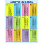 Quick Check Pad Multiplication Chart