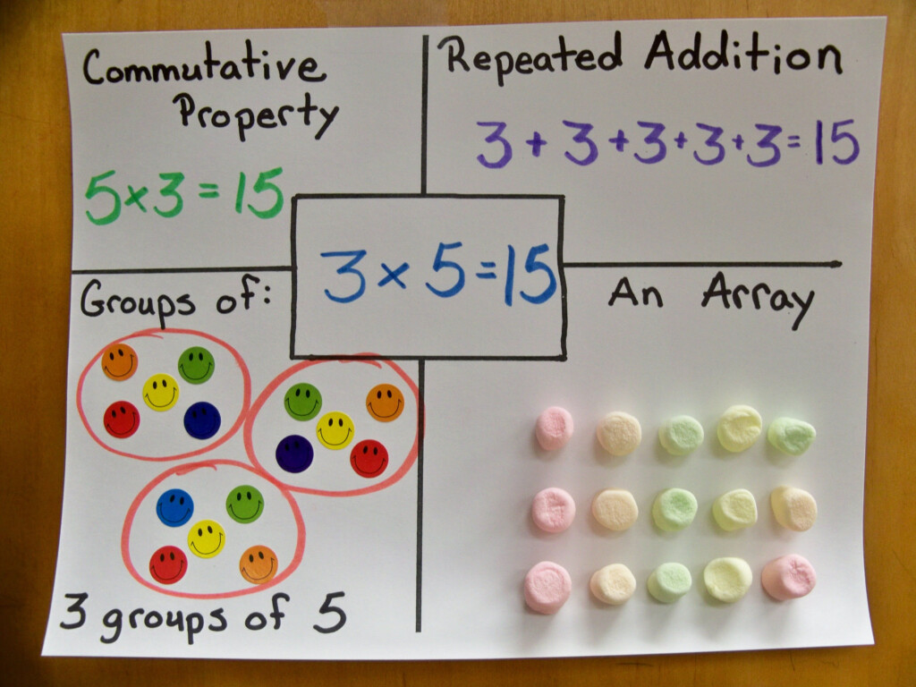 Representing Multiplication Multiple Ways | Multiplication