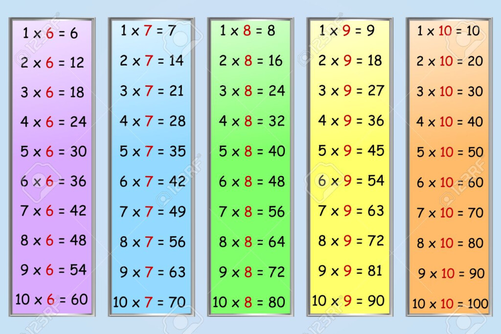Set Of Simple Multiplication Tables, Numbers 6 10