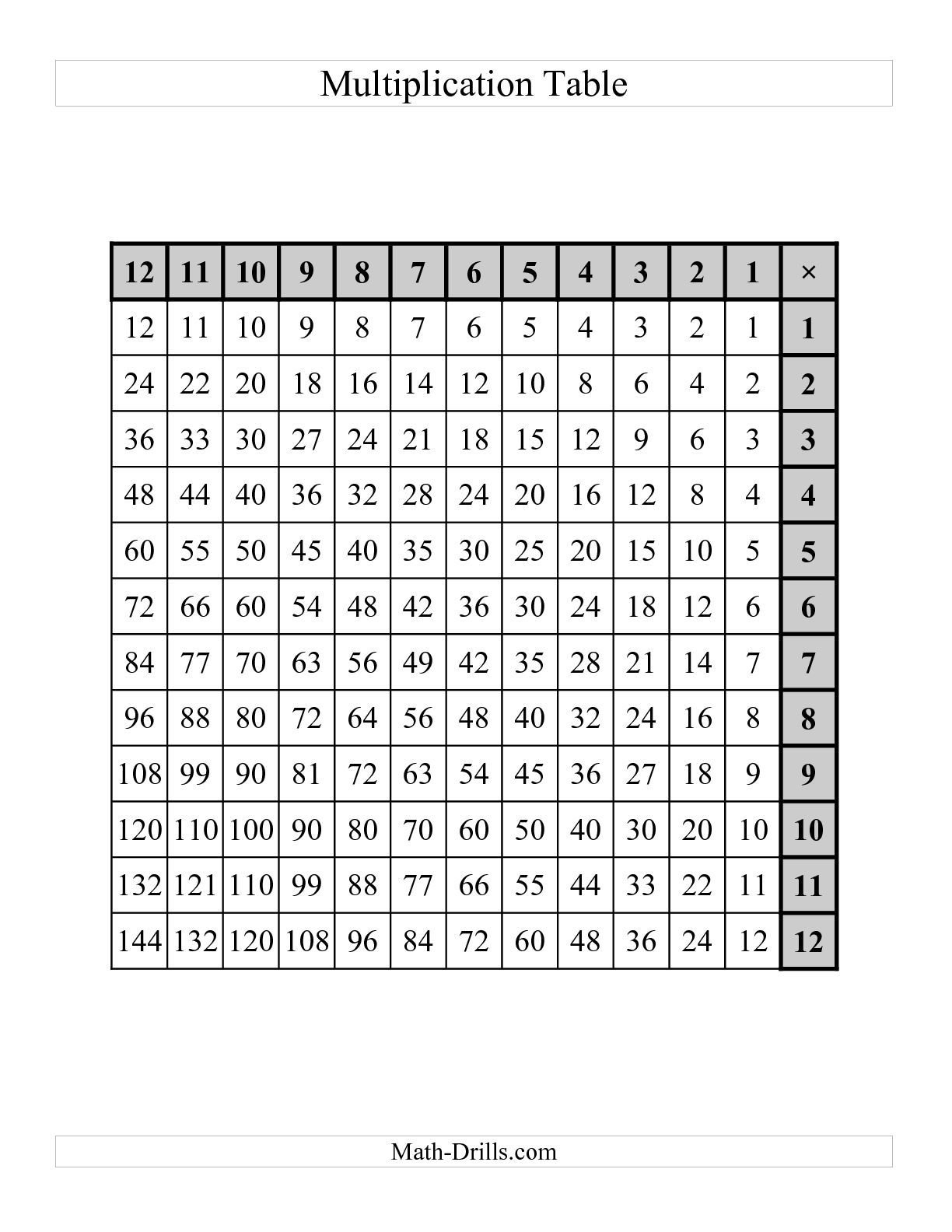 The Left-Handed Multiplication Tables To 144 -- One Per Page