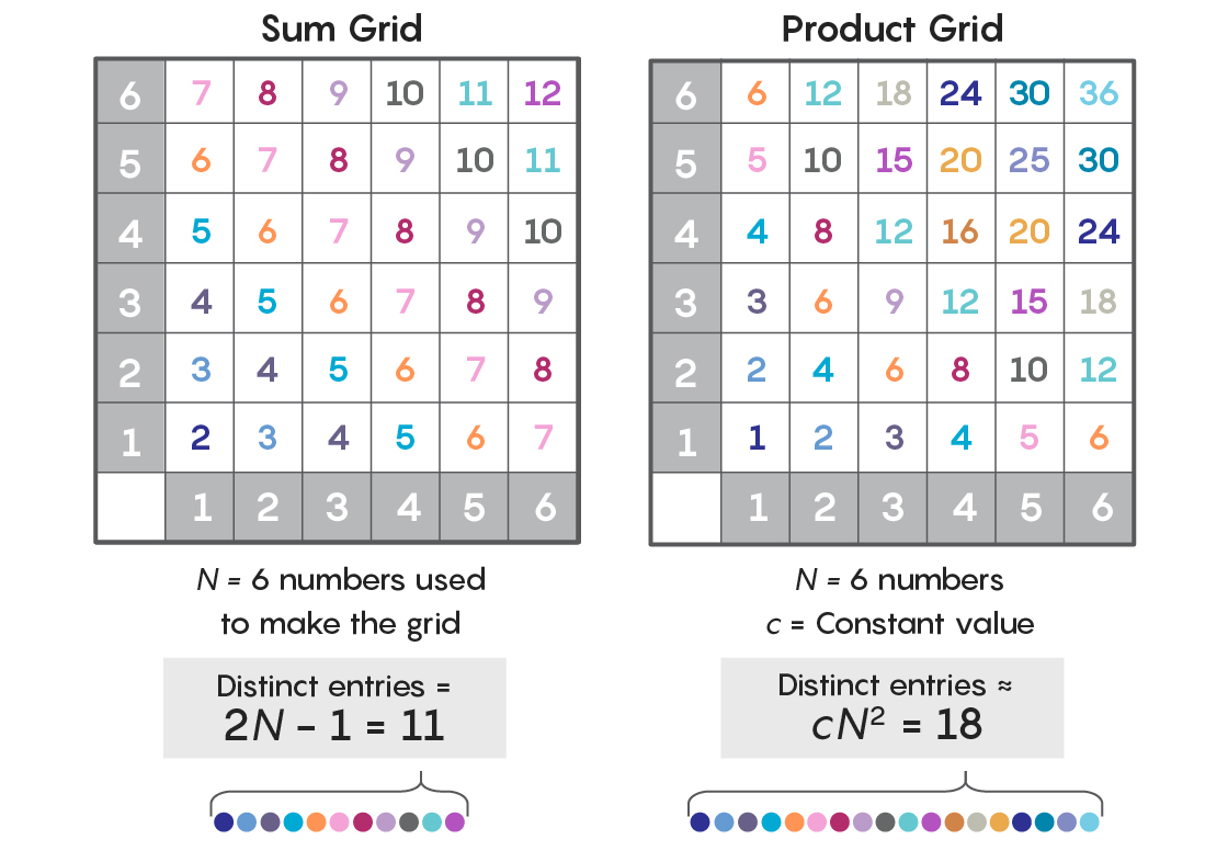 The Sum-Product Problem Shows How Addition And