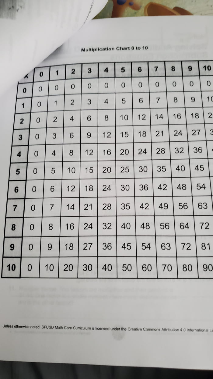 This Multiplication Chart That Starts With 0 - 9Gag