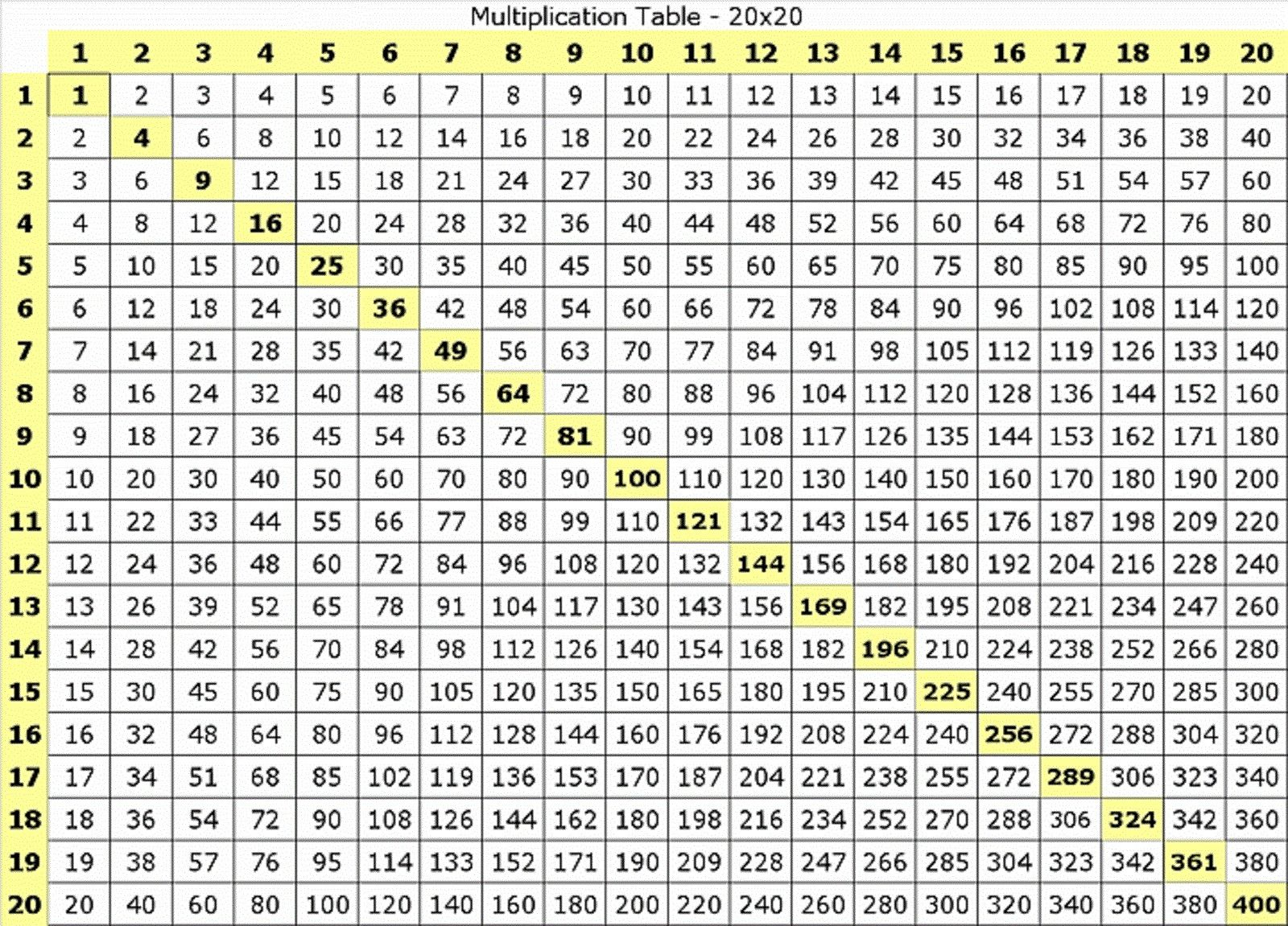 Times Table Chart 1-20 Image | Multiplication Table