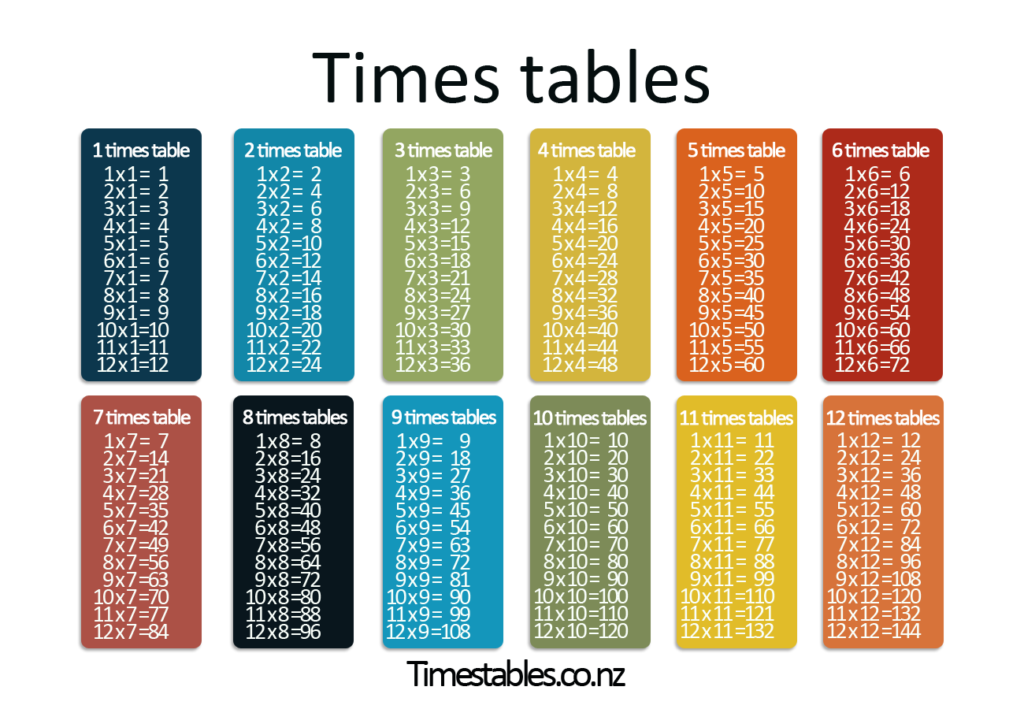 Times Tables Games   Learn Them All Here!