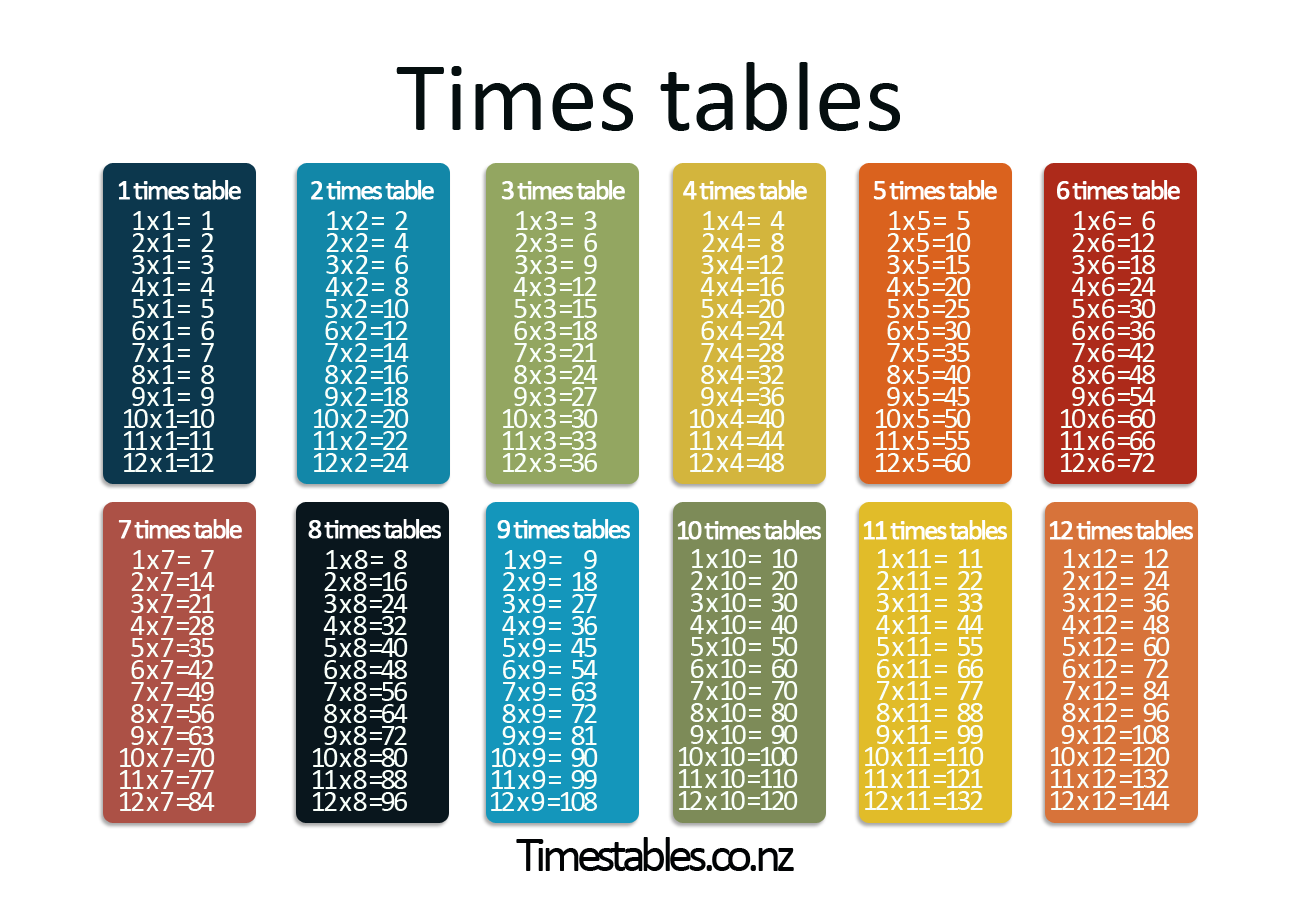Times Tables Games - Learn Them All Here!