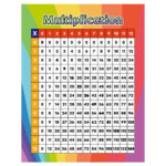 Us $8.99 |Godery Multiplication Table Chart Poster For Kids Large Wall  Decorate Sticker 17'' X 22'' Times Tables Math Poster| |   Aliexpress
