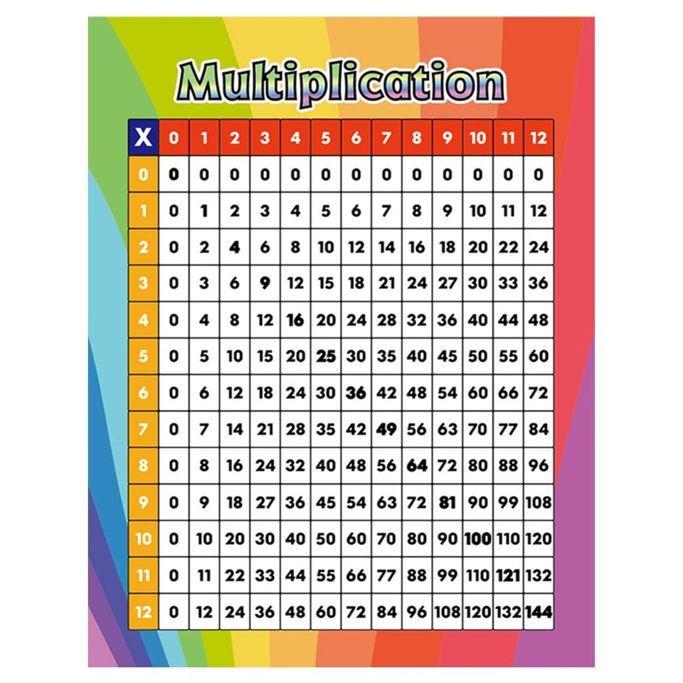 Us $8.99 |Godery Multiplication Table Chart Poster For Kids Large Wall  Decorate Sticker 17'' X 22'' Times Tables Math Poster| | - Aliexpress