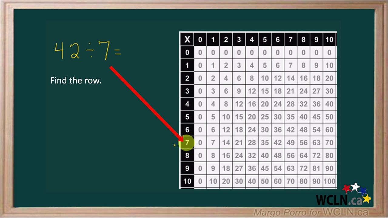 Wcln - Using A Multiplication Chart For Division