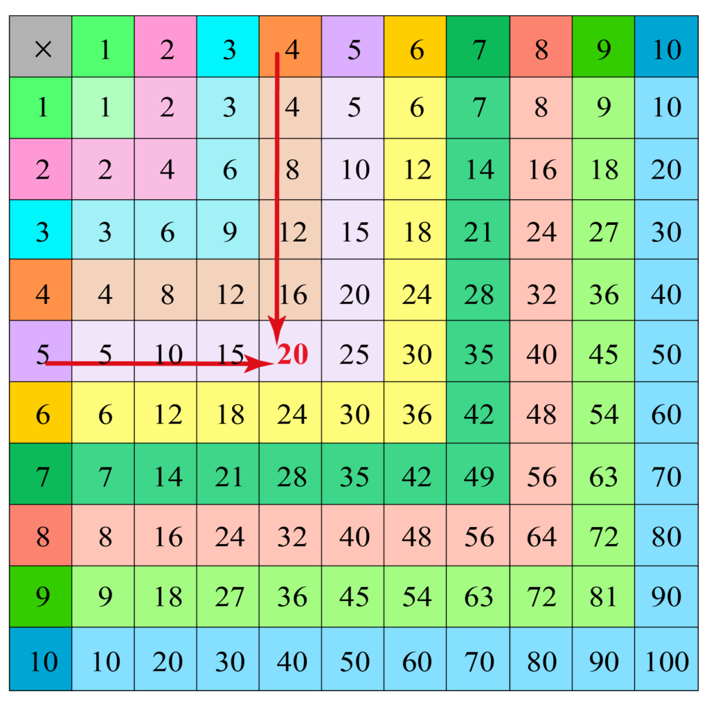 What Is A Multiplication Chart? Examples Of Multiplication