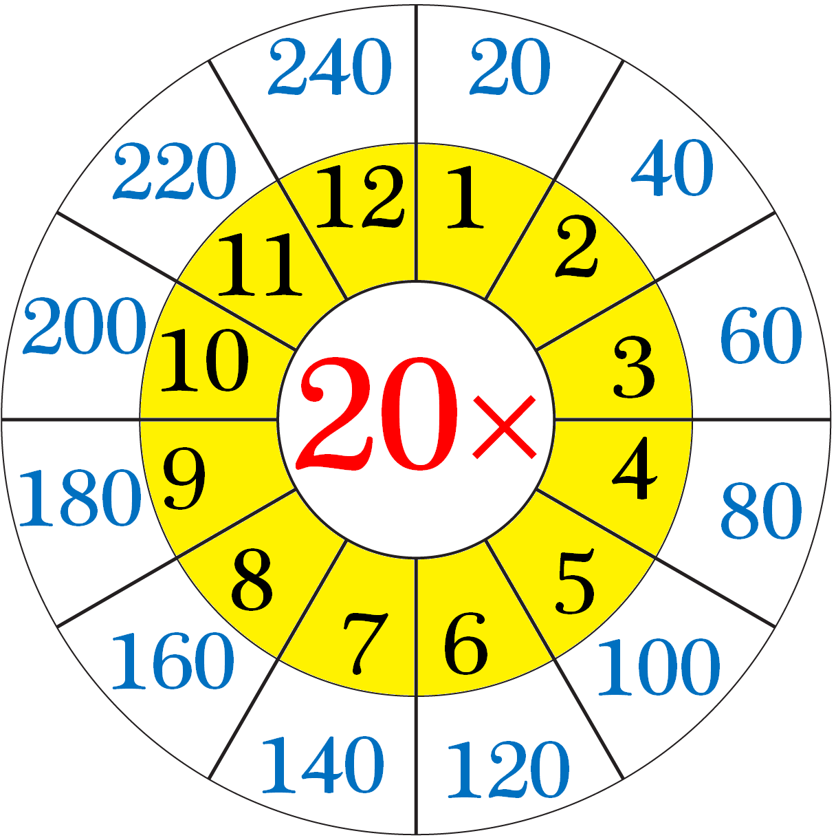 Worksheet On Multiplication Table Of 20   Word Problems On