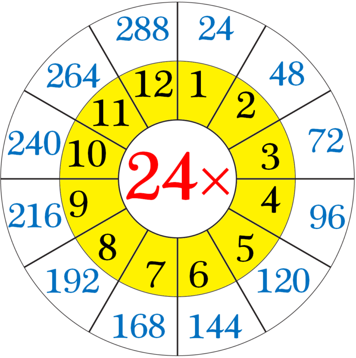 Multiplication Chart 24