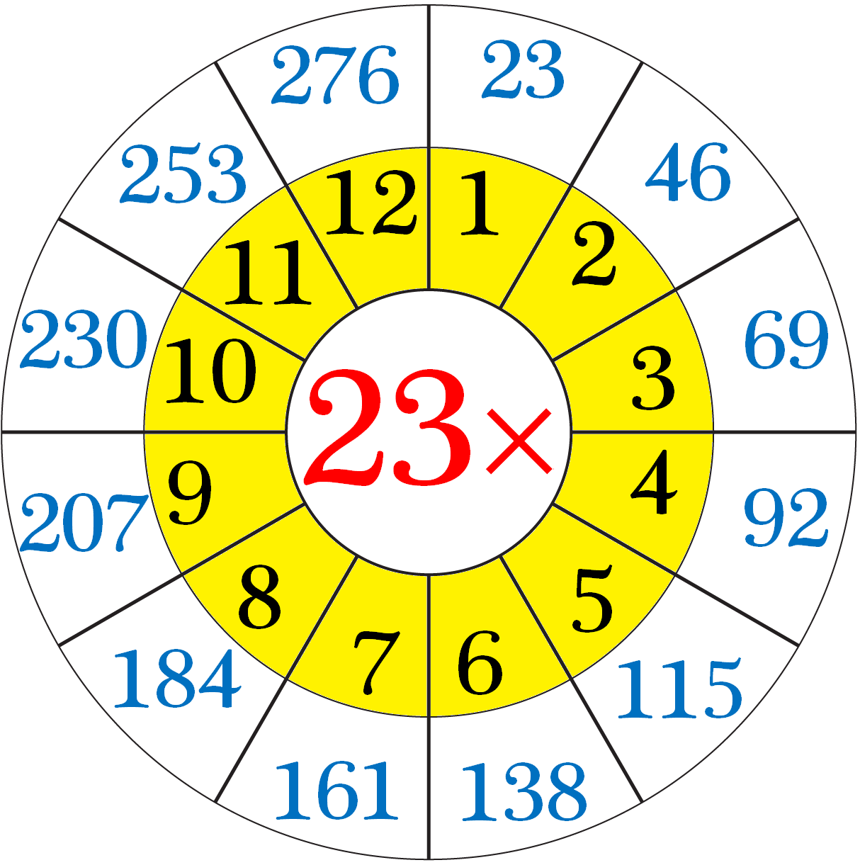 Multiplication Table Of 23   Read And Write The Table Of 23