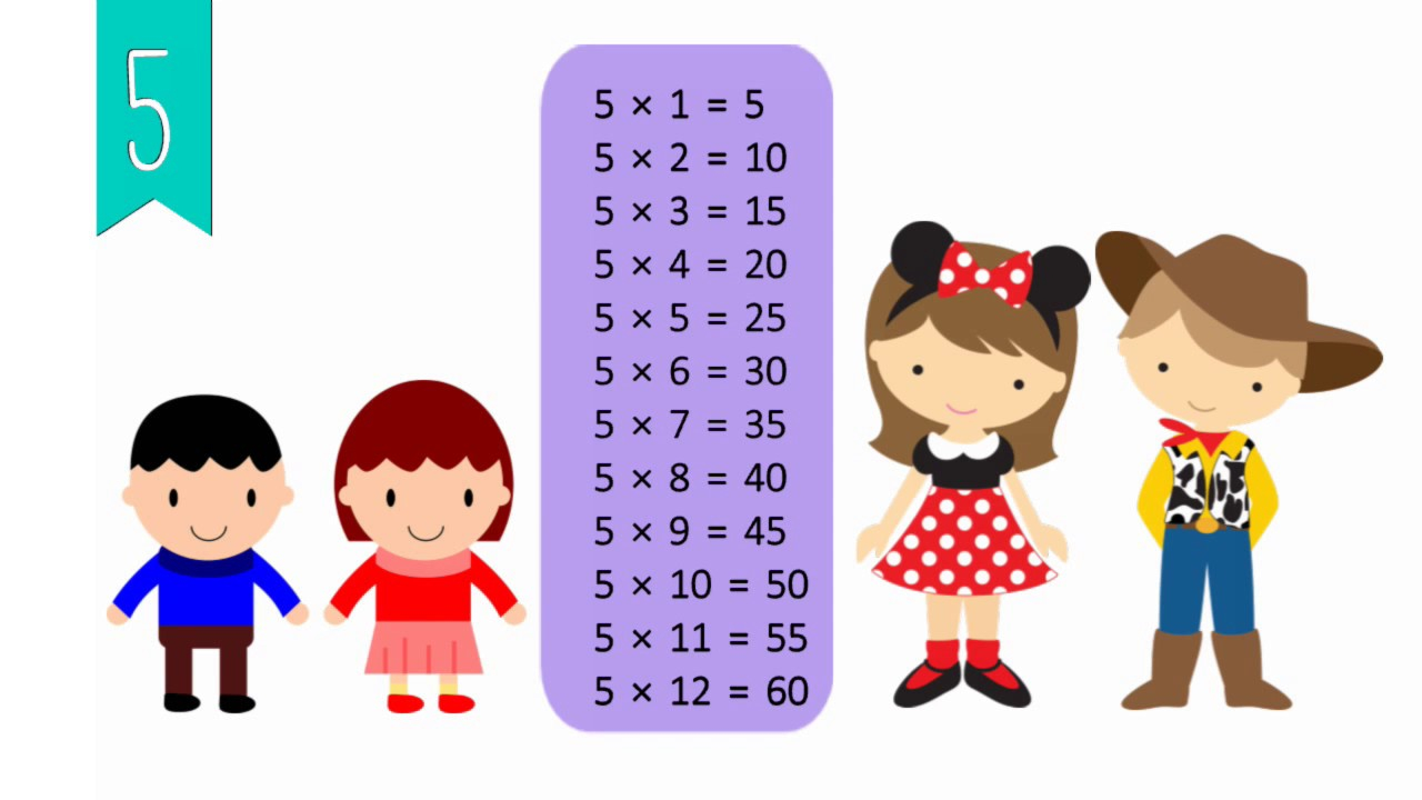 Multiplication Tables 1 To 12 Audio Visual Flash Card For Kids!