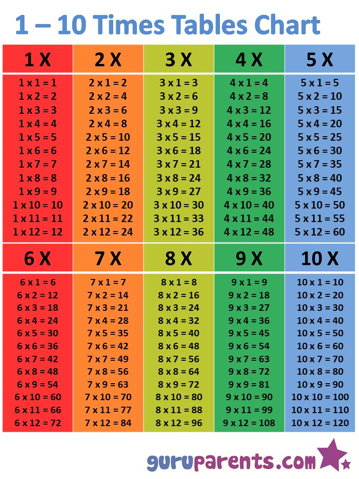 1 10 Times Tables Chart Multiplication Chart How To