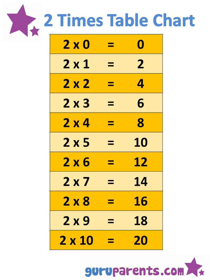 Times Table Multiplication Flash Cards Printable