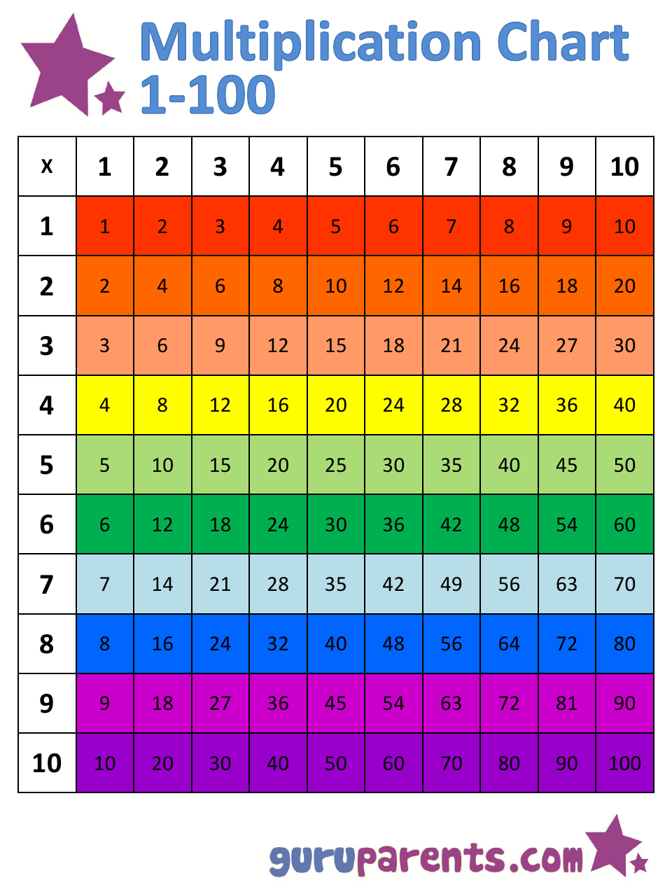 1 100 Multiplication Chart Rainbow Horizontally