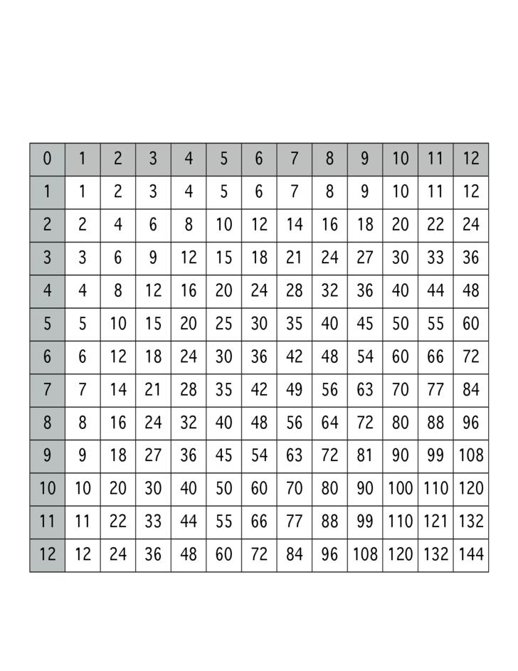 Free Printable Blank Multiplication Chart 1 12