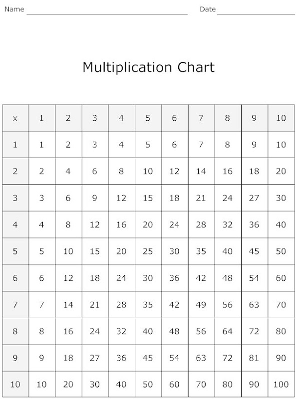Printable Multiplication Chart Pdf
