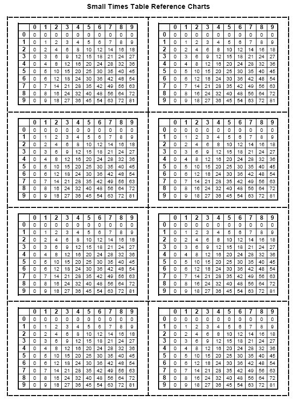 Multiplication Table 2 To 10 Printable