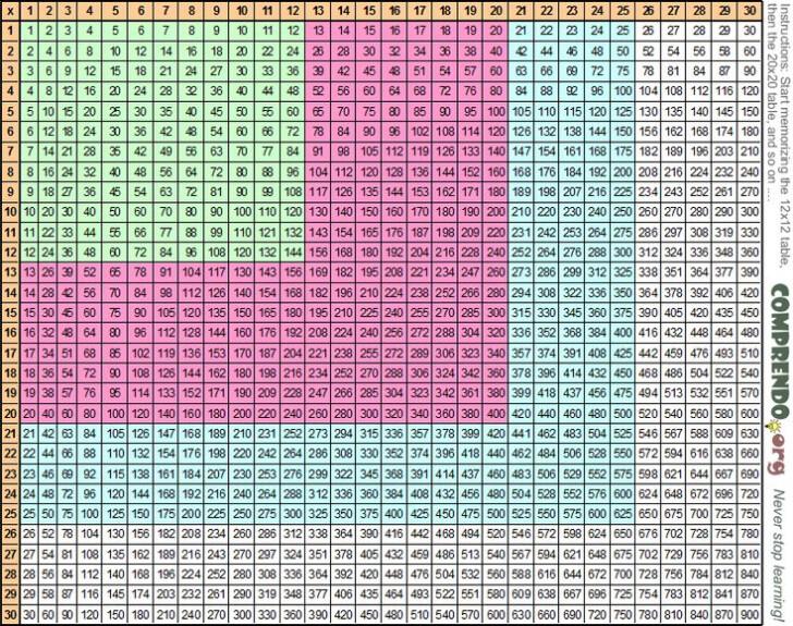 Printable Multiplication Chart 30×30