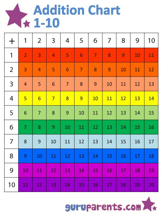 Addition Chart Guruparents