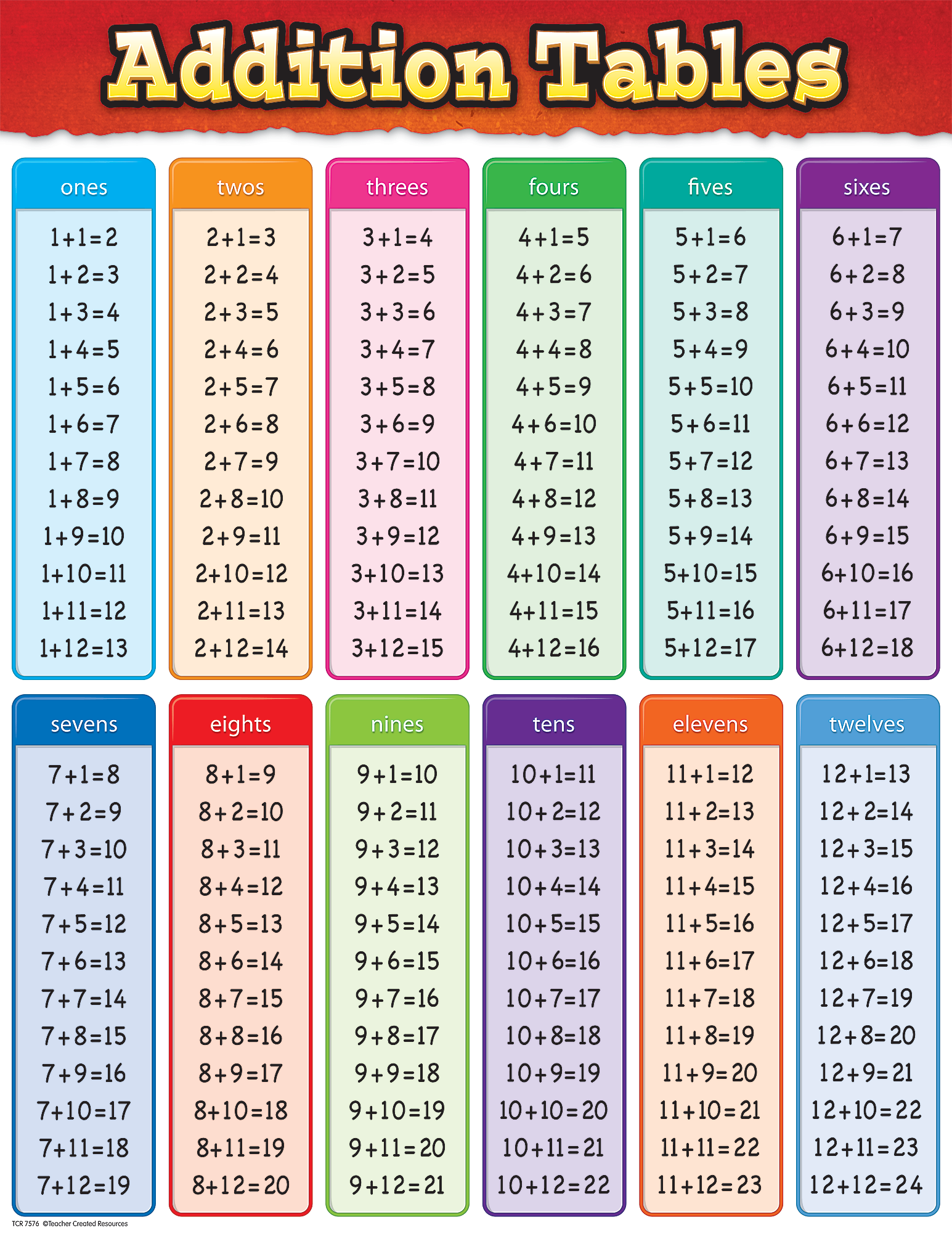 Addition Tables Chart TCR7576 Teacher Created Resources