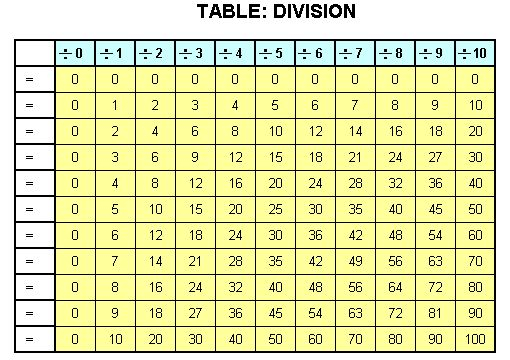 Basic Handwriting For Kids Table Division Blank