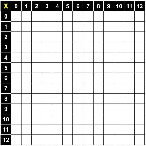 Blank Multiplication Table 1 12 Multiplication Chart